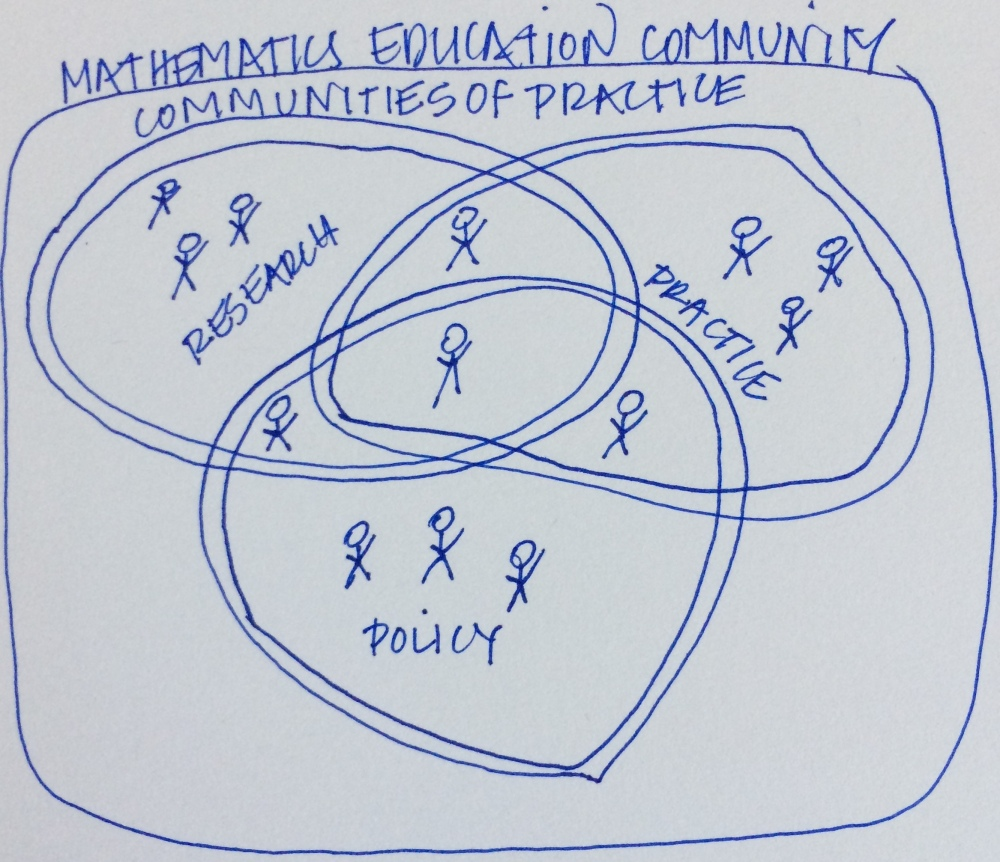Mathematics Education Communities of Practice