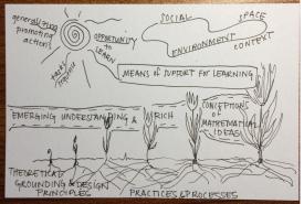 Learning trajectory