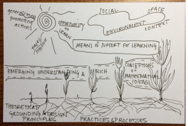 Learning trajectory