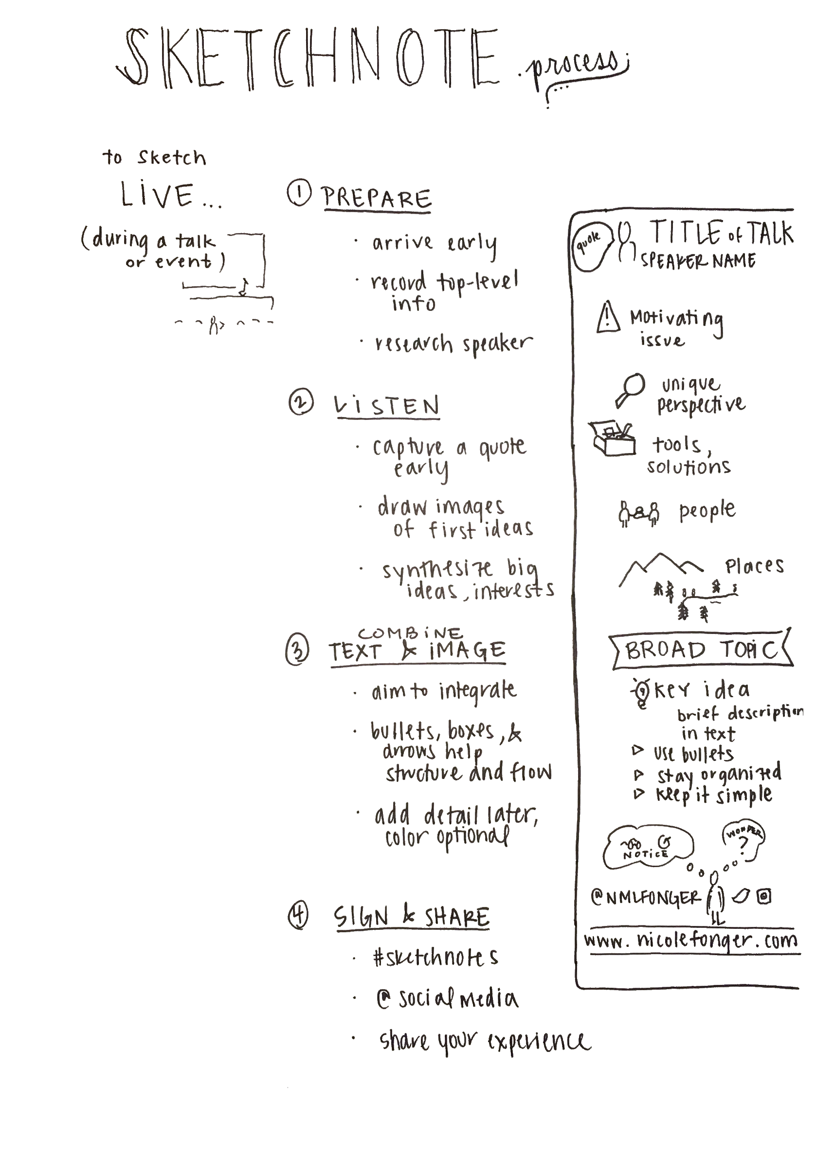 Learn the Sketchnote Process