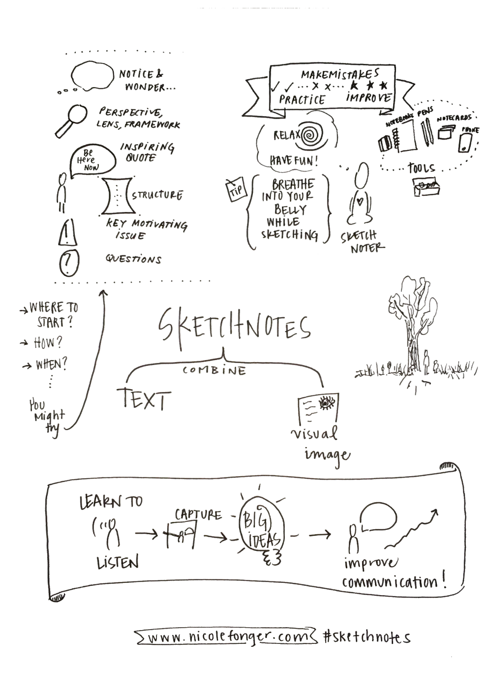 Sketchnotes combine text and image to convey ideas.
